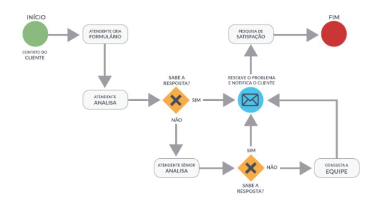 fluxograma de processo de atendimento ao cliente