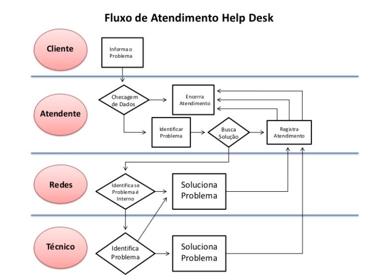 fluxograma (fluxo) de processo de atendimento ao cliente
