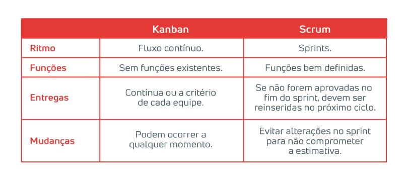 Kanban vs. Scrum - Tabela de Diferenças