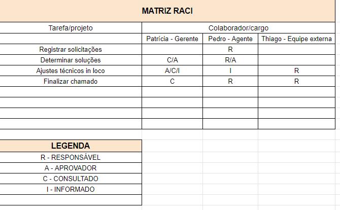 Matriz de Responsabilidades RACI