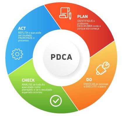 Ferramentas de gestão empresarial: Ciclo PDCA
