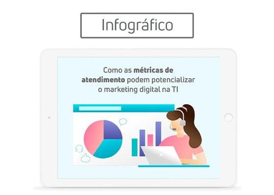 [Infográfico] Como as métricas de atendimento podem potencializar o marketing digital