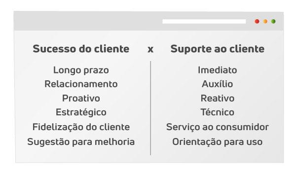 diferenças sucesso do cliente e suporte
