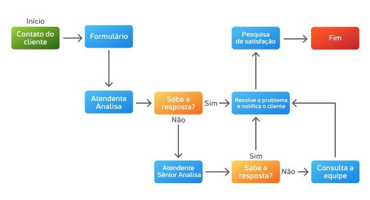 Fluxograma para atendimento ao cliente