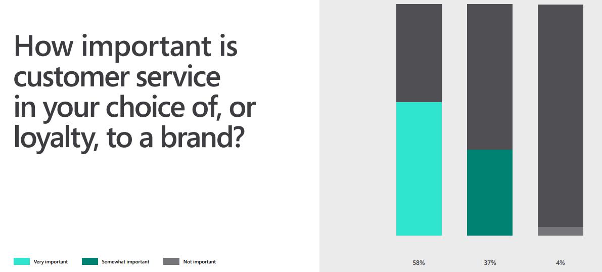 Como montar um call center: você sabia que 58% dos clientes considera o atendimento muito importante na escolha de uma marca?