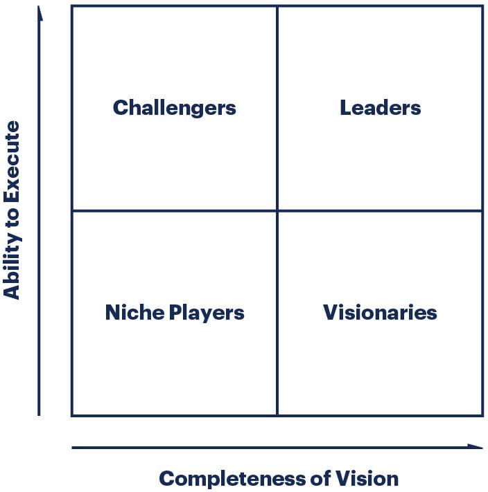 Quadrante mágico Gartner  - O quadrante mágico Gartner é cl