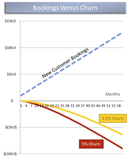Churn negativo - gráfico demonstrativo de MRR