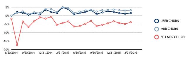 Gráfico de churn negativo - receitas mensais