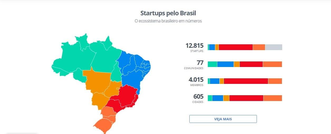 O boom de startups é claro, segundo a STARTUPBASE, existem hoje, no mercado brasileiro, mais de 12 mil startups.