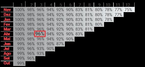 Análise Cohort com dados